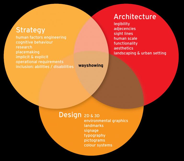 developing new design strategies essay